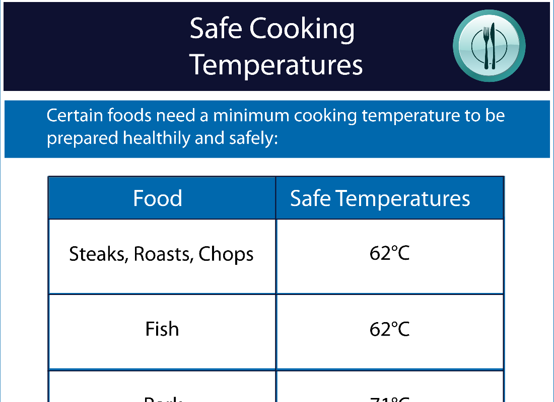 esky-safe-cooking-tmeperatures-download
