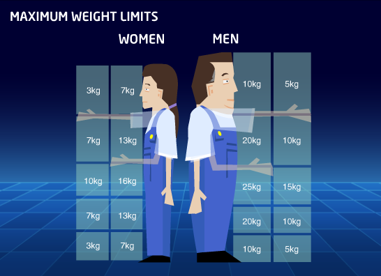 Manual Handling course | Maximun Weight Limits